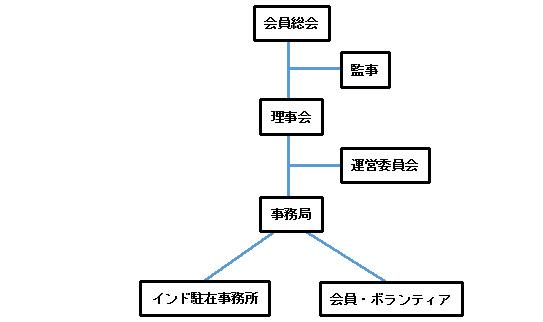 LIFE組織図